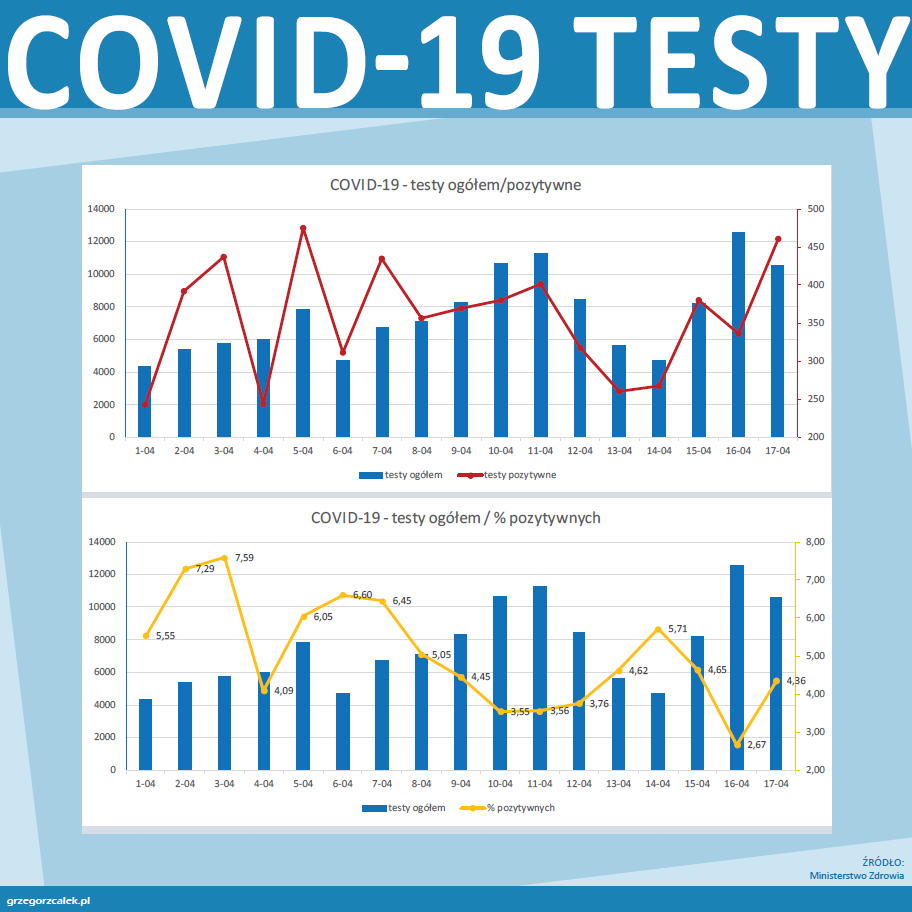 COVID-19 - testy